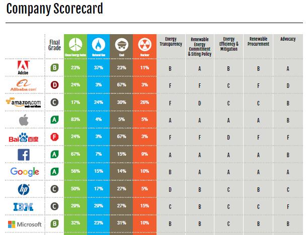 Classement Greenpeace des entreprises du web