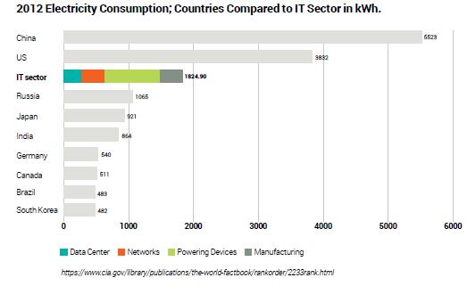 Chiffres comparant la consommation électrique des IT à celle des pays