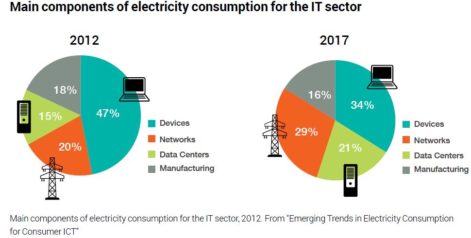les composants de la consommation des IT