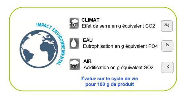 Affichage envrionnemental en France