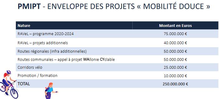 Répartition du budget vélo en Wallonie