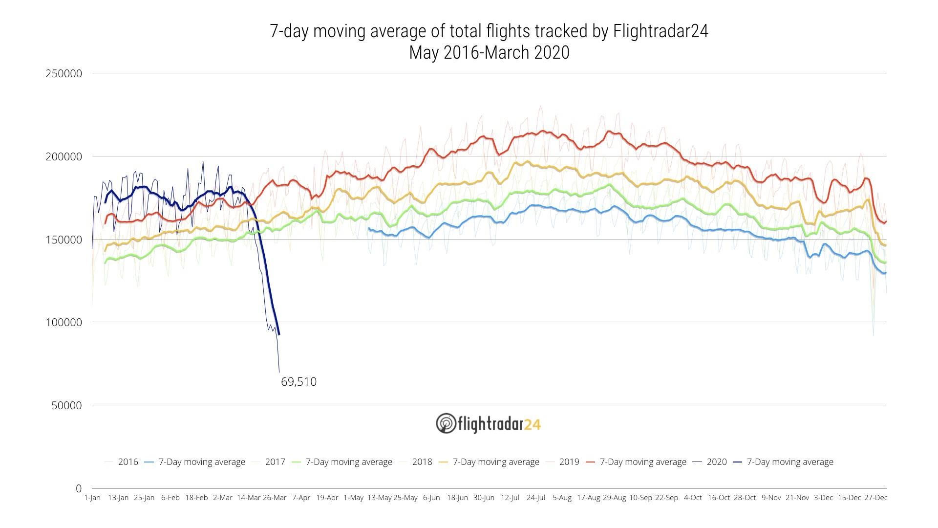 Chute du trafic aérien dans le monde à cause de la pandémie COVID-19