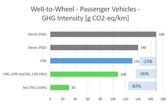 Écobilan du gaz naturel par rapport au diesel et à l'essence
