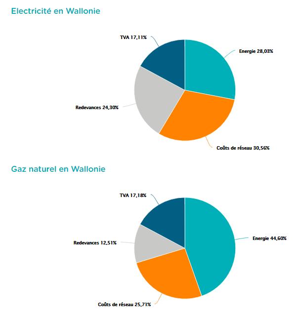 Composantes de la facture d'énergie