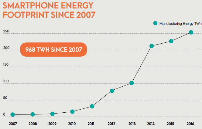 Consommation d'énergie de la production de smartphones