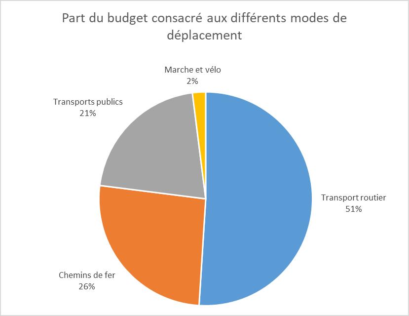Dépenses publiques dans les différents transports