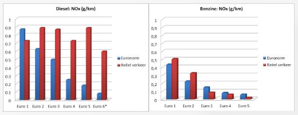 Ecoscore Normes EURO vs réalité