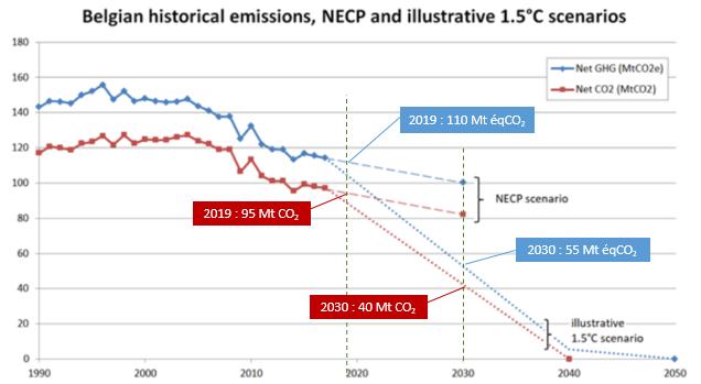 Graphique : évolution des émission de CO2 en Belgique