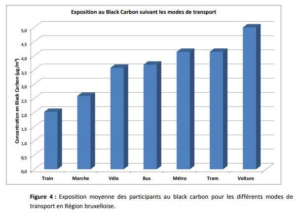 Exposition au black carbone suivant les modes de transport