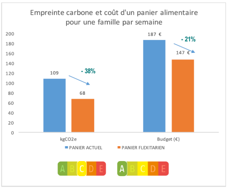 Empreinte carbone et coût d'un panier alimentaire pour une famille par semaine