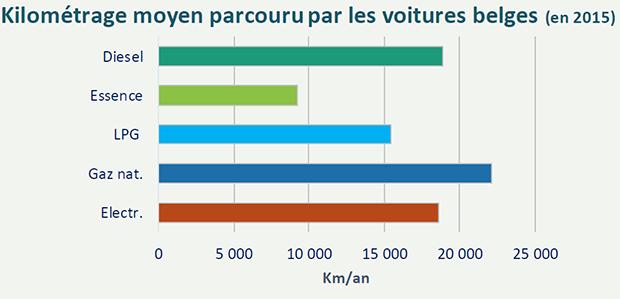 Kilometrage moyen parcouru par les voitures belges