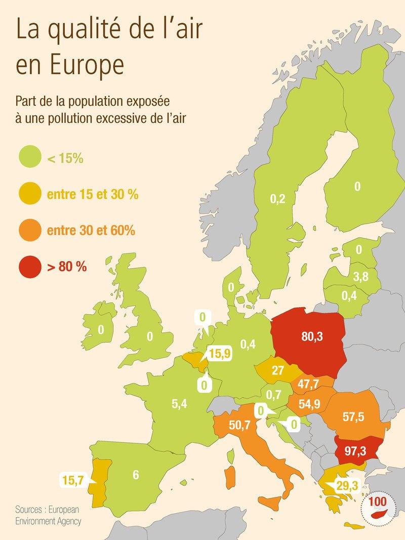 Pollution de l'air en Europe