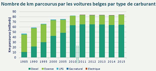 Nombre de kilometres parcourus par les voitures belges par type de carburant
