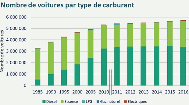 Nombre de voitures par type de carburant en Belgique