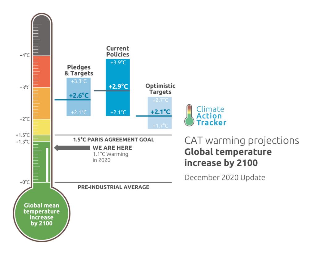 Impact des nouvelles ambitions climatiques sur l'évolution du réchauffement