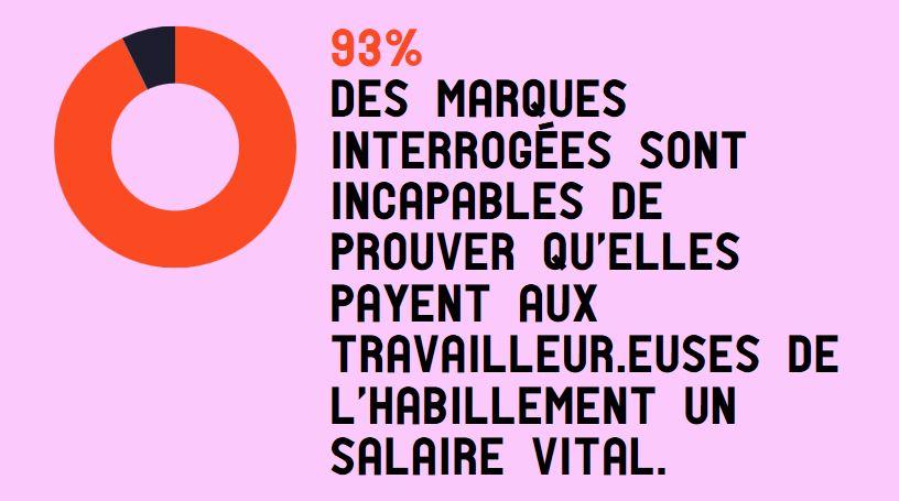 93% des marques de mode ne savent pas dire si elles paient un salaire vital