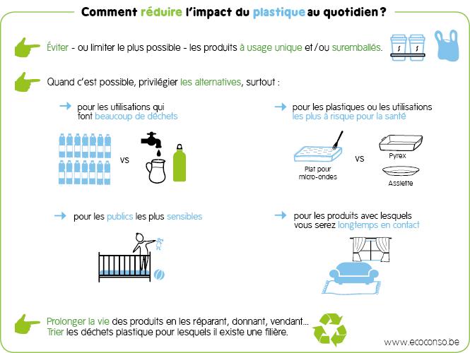 Comment réduire les plastiques au quotidien?