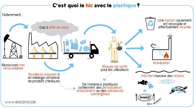 C'est quoi le problème avec le plastique?