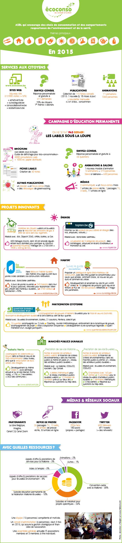 Rapport d'activité 2015 d'écoconso