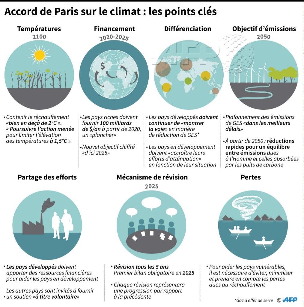 Accord de Paris : les points cléfs