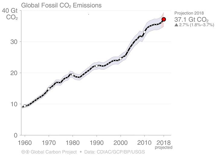 Hausses des émissions de CO2 (charbon)