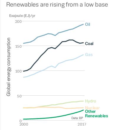 Hausses des émissions de CO2 (énergies fossiles)