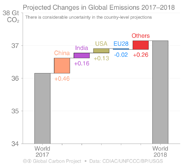 Hausses des émissions de CO2 (combustibles fossiles)