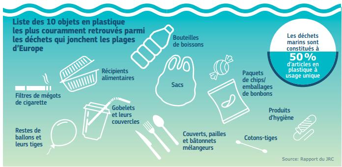 Objets plastique interdits en Europe