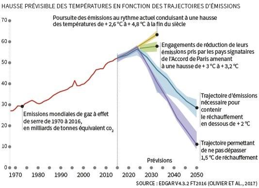 COP23 climat : Hausse prévisible des températures