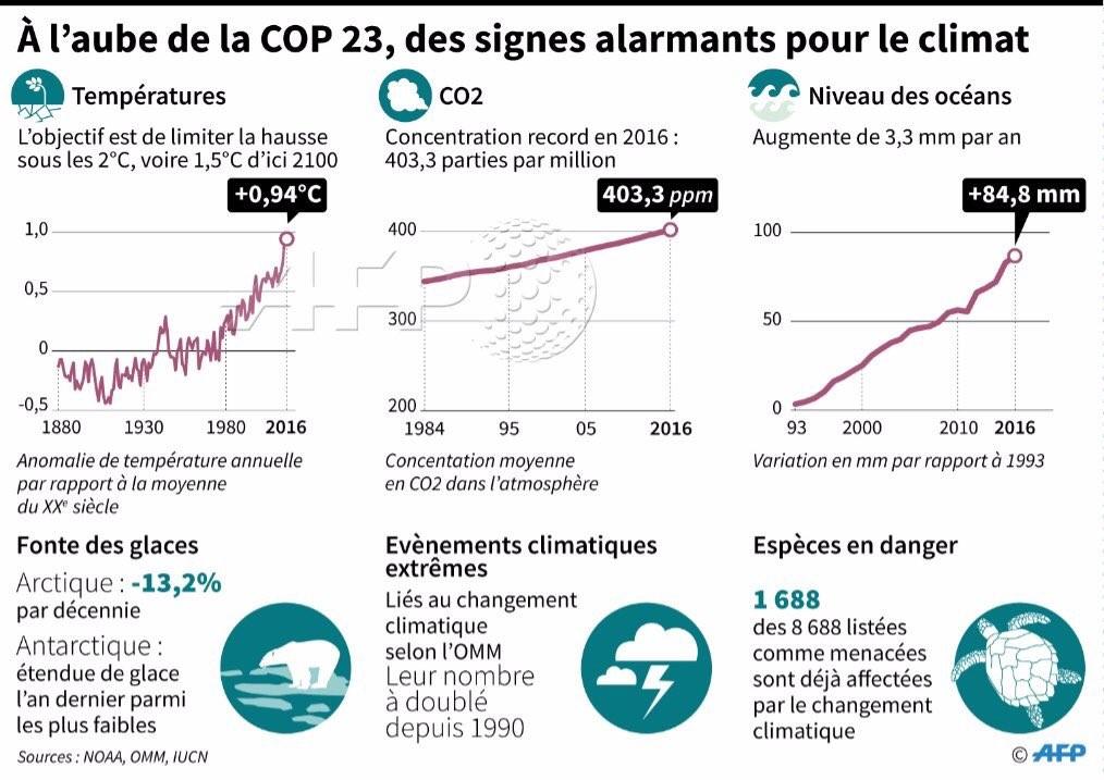 COP23 : Des signes alarmants pour le climat
