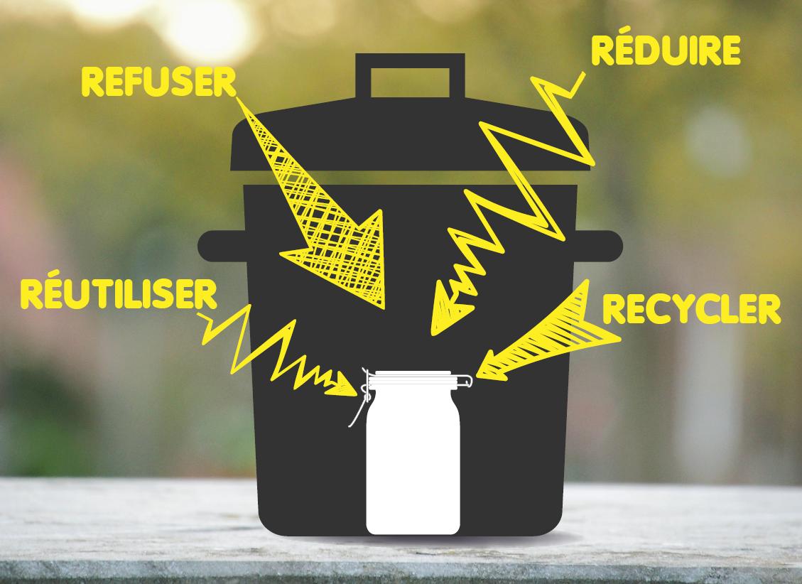 Refuser, réduire, recycler, réparer pour atteindre le zéro déchet