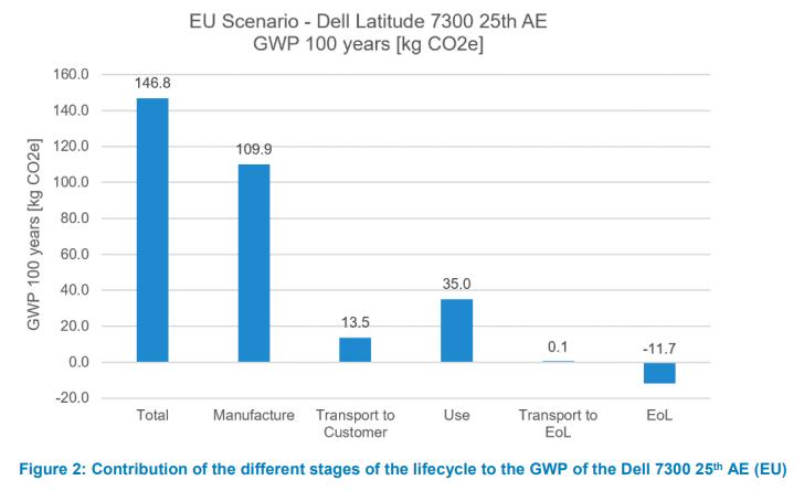 Écobilan, sur 5 ans d'utilisation, d'un ordinateur Dell de 2019 : 75% de l'impact se fait à la fabrication
