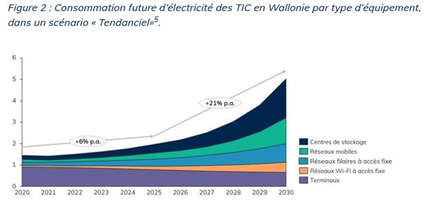 Consommation futur d'électricité des TIC en Wallonie par type d'équipement