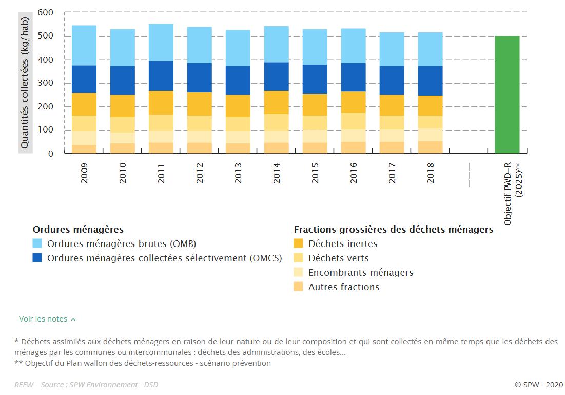 évolution des quantités de déchet en Wallonie