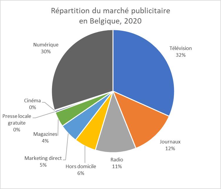 Graphique sur les investissements publicitaires en Belgique