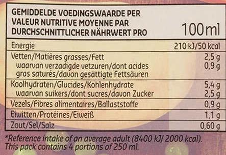 Exemple d'affichage nutritionnel sous forme de tableau