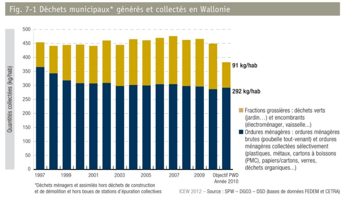 statistiques déchets en wallonie