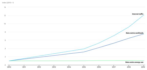 Entre 2010 et 2019, grâce à une meilleure efficacité, la consommation électrique des datacenters