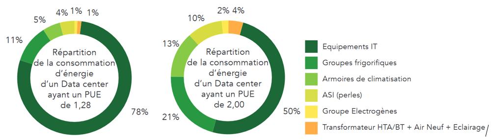 Exemple de répartition des consommations dans un datacenter avec un PUE de 1,28 et avec un PUE de 2