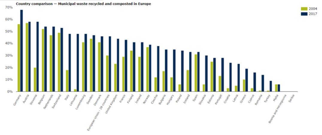 classements des pays meilleurs trieurs en Europe