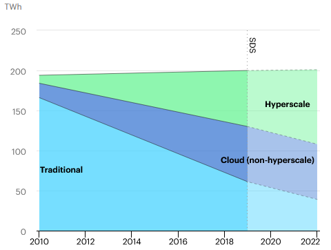 Le passage à des serveurs cloud, centralisés (hyperscale ou non) a permis de contenir la consommation énergétique de l'ensemble des serveurs