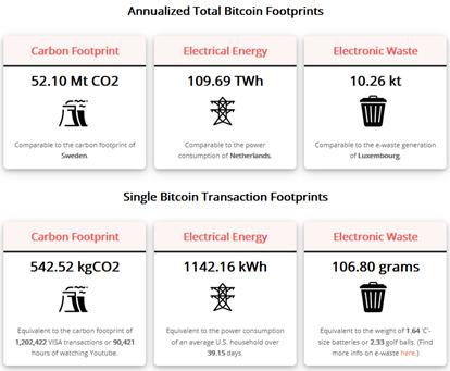 Impact sur l'environnement du minage des Bitcoins