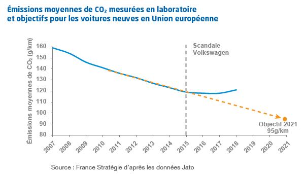 Augmnetation des émissions de CO2 des voitures