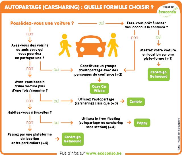 Quelle formule d'autopartage choisir ?