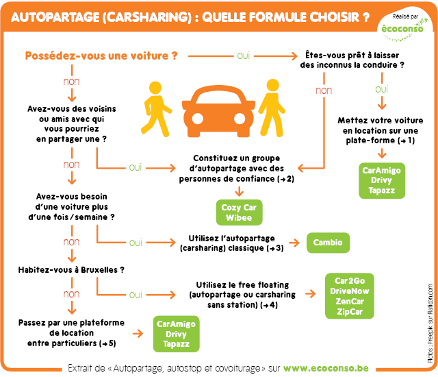Autopartage : quelle formule choisir ?