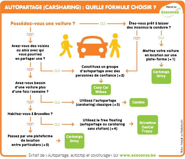 Pratiquez L Autopartage L Autostop Et Le Covoiturage écoconso