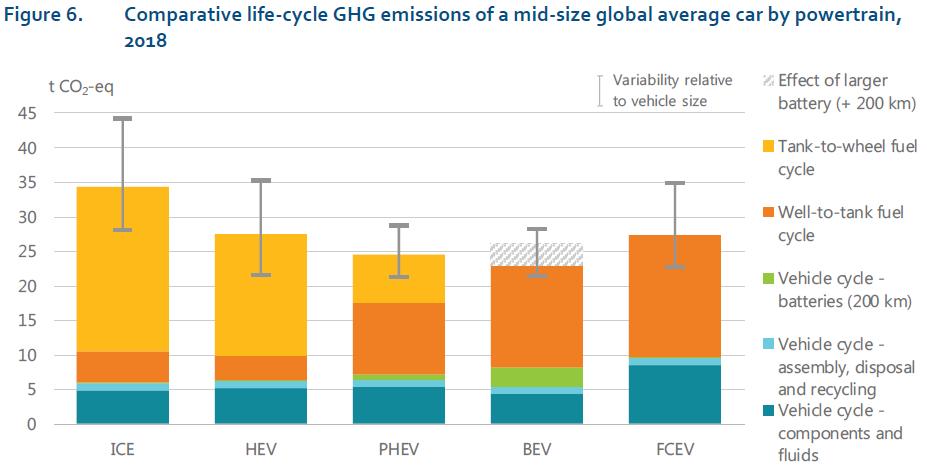 Impact carbone de différents types de voitures, sur toute leur durée de vie.