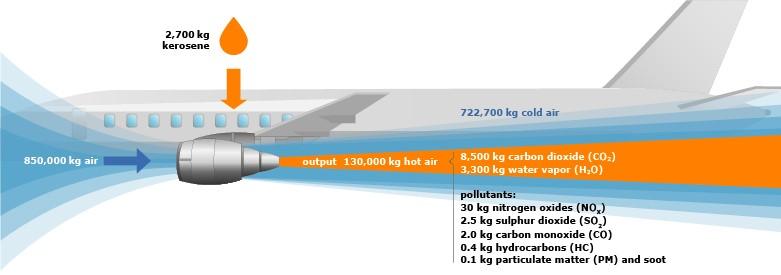 Émissions de CO2 et de polluants par les avions