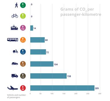 Émissions de CO2 par passager de différents moyens de transport : avion, camion, voiture, autocar, train, vélo, piéton