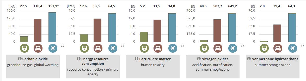 Comparaison d'un trajet Bruxelles-Vienne en train, en voiture et en avion